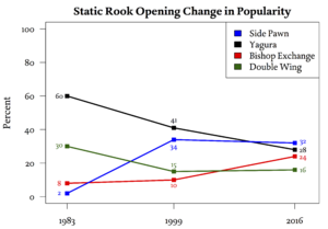 Shogi opening -  Change in popularity of Static Rook openings in professional games over a 34-year period (source cite)