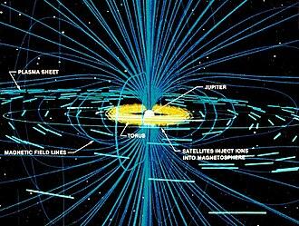 Magnetosphere of Jupiter - Io's interaction with Jupiter's magnetosphere. The Io plasma torus is in yellow.
