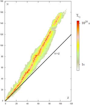 diagramme de stabilité N-Z