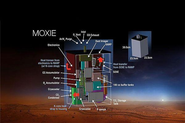 Resultado de imagen para Mars Oxygen In situ Experiment