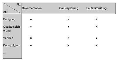 Matrixdiagramm 1