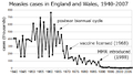 Measles incidence England&Wales 1940-2007 simple.png