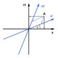 Minkowski diagram - asymmetric.png
