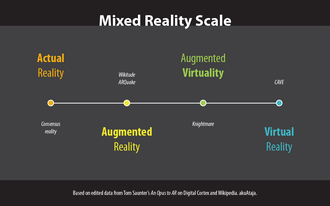 Reality–virtuality continuum - Image: Mixed Reality Scale