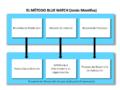Modelos del Método Blue Watch (Jonás Montilva).PNG