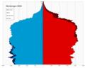 Montenegro single age population pyramid 2020.png