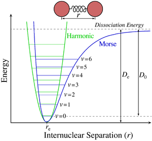 Morse potential - The Morse potential (blue) and harmonic oscillator potential (green). Unlike the energy levels of the harmonic oscillator potential, which are evenly spaced by ħω, the Morse potential level spacing decreases as the energy approaches the dissociation energy. The dissociation energy De is larger than the true energy required for dissociation D0 due to the zero point energy of the lowest (v = 0) vibrational level.
