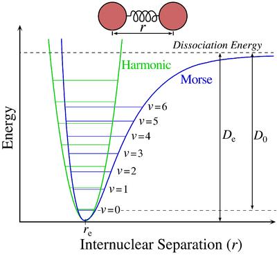 Morse Potential Wikipedia