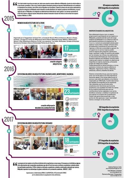 File:Mujeres en arquitectura - español.pdf