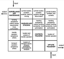 file:n2 diagram functional flow of operations.jpg - wikipedia  n2 diagram