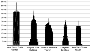 English: Comparison of skyscrapers in New York