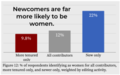 Newcomers are far more likely to be female.png