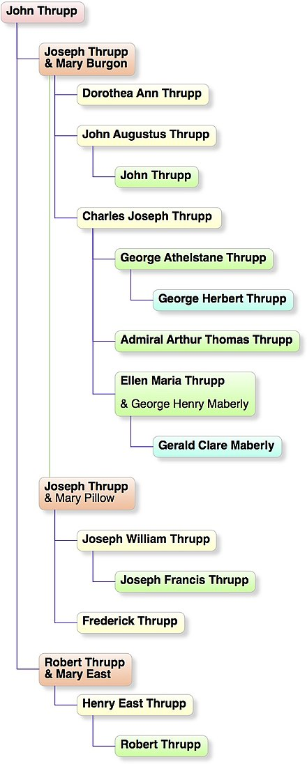 Notable family members Notable Thrupps.jpg