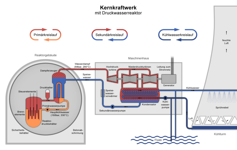 NSR: how do I heat a shitload of water fast? Nuclear Power Diagram