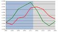 Occupazione Italia1996-2004.png