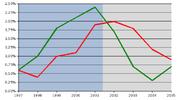 L'occupazione italiana (rosso) e quella europea (verde) a confronto