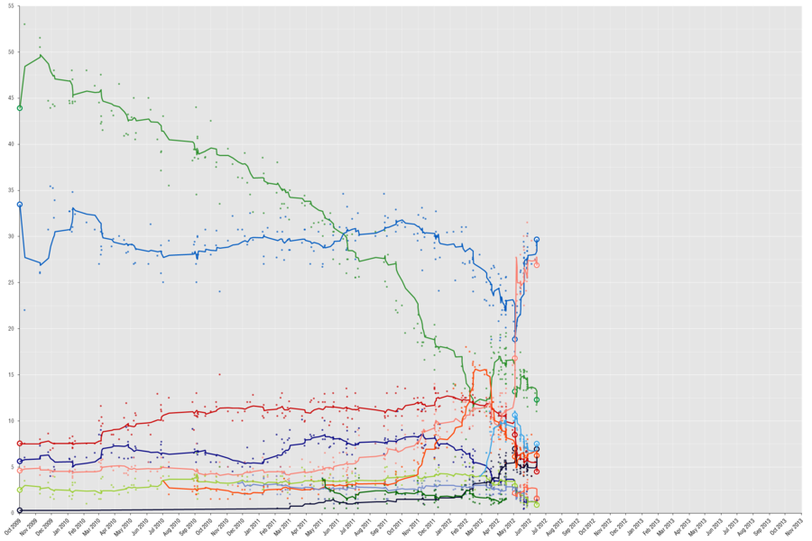 OpinionPollingGreeceGeneralElection2012.png