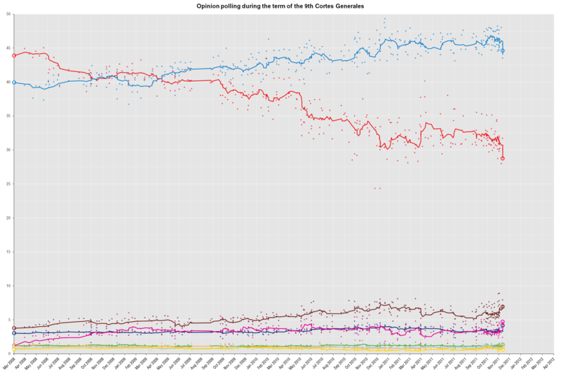 OpinionPollingSpainGeneralElection2011.png