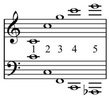Undertone series - Wikipedia