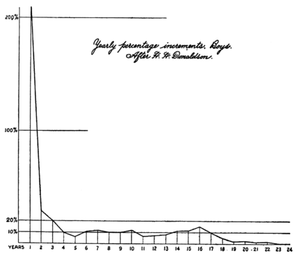 PSM V71 D212 Percentage of annual weight increments in boys by h h donaldson.png