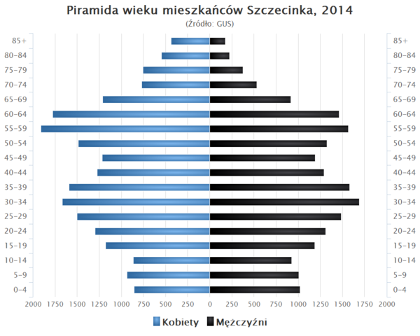 Szczecinek Wikipedia Wolna Encyklopedia