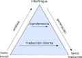 Piramide Traducciones.png