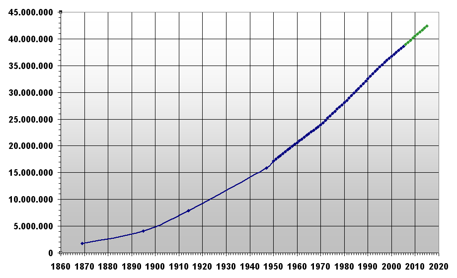 Population of Argentina 1869 to 2015