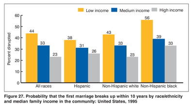 Probability of First Marriage Dissolution by race and income 1995.png