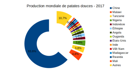Production mondiale de patates douces 2017.png