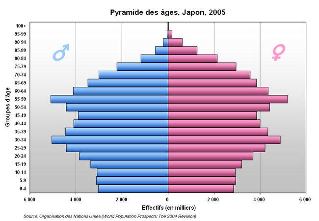 Japonais vs américain datant