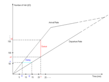 Cumulative flow diagram - Wikipedia