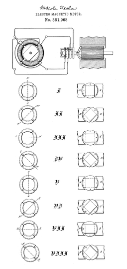 Drawing from U.S. Patent 381,968 , illustrating the principle of Tesla's alternating current induction motor RMFpatent.PNG