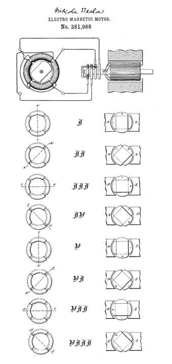 Drawing from U.S. Patent 381,968, illustrating principle of Tesla's alternating current induction motor RMFpatent.PNG