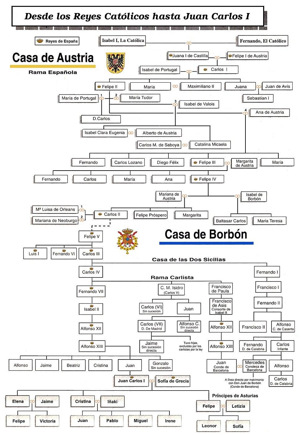 Reyes de España-genealogia-01