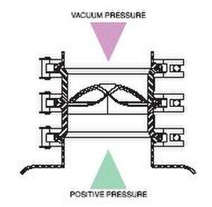 Rupture disc - Pressure-effect acting at a rupture disc