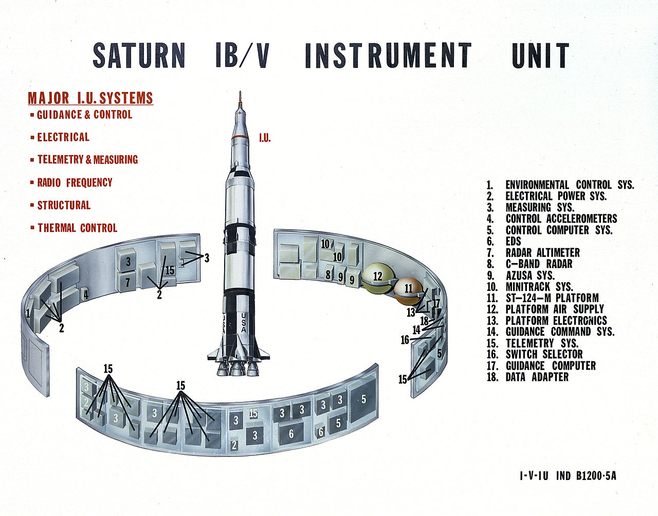 Ring Size Charts: Saturn IB and V Instrument Unit.jpg - Wikimedia Commons,Chart