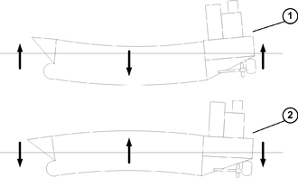 Hogging and sagging - Diagram of ship hull (1) Sagging and (2) Hogging under loads. Bending is exaggerated for demonstration purposes.