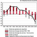 Solde commercial France 1995 - 2005.jpg