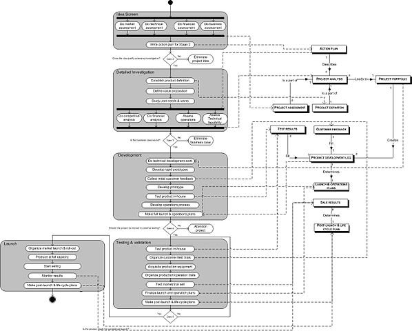 Detailed Flow Chart: Stage gate process process data model.jpg - Wikimedia Commons,Chart