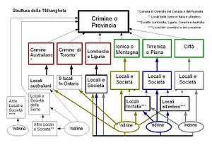 'Ndrangheta - 'Ndrangheta structure (labeled in Italian).