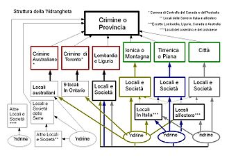 'Ndrangheta - 'Ndrangheta structure (labeled in Italian).