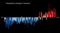 Temperature Bar Chart Africa-Tanzania--1901-2020--2021-07-13.png