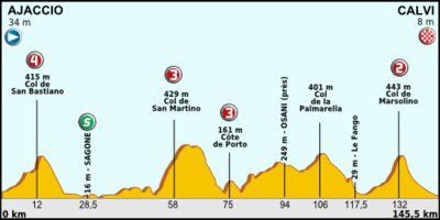 Tour de France 2013 stage 03.png
