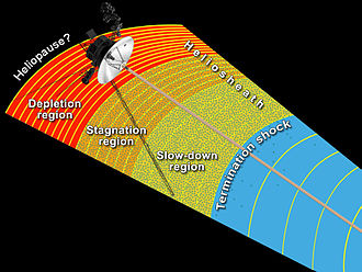 Voyager program - This diagram about the heliosphere was released on June 28, 2013 and incorporates results from the Voyager spacecraft.