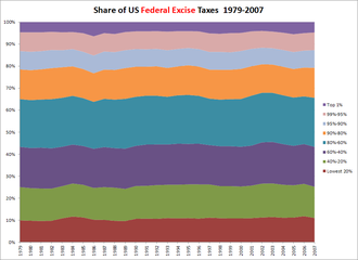 Excise - Share of federal excise taxes paid by US households reporting different income levels, 1979–2007