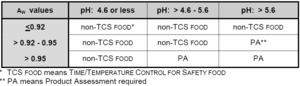 Potentially Hazardous Food - PHF table B 2013 FDA Food Code.