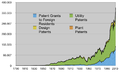 US patents 1790-2008.png