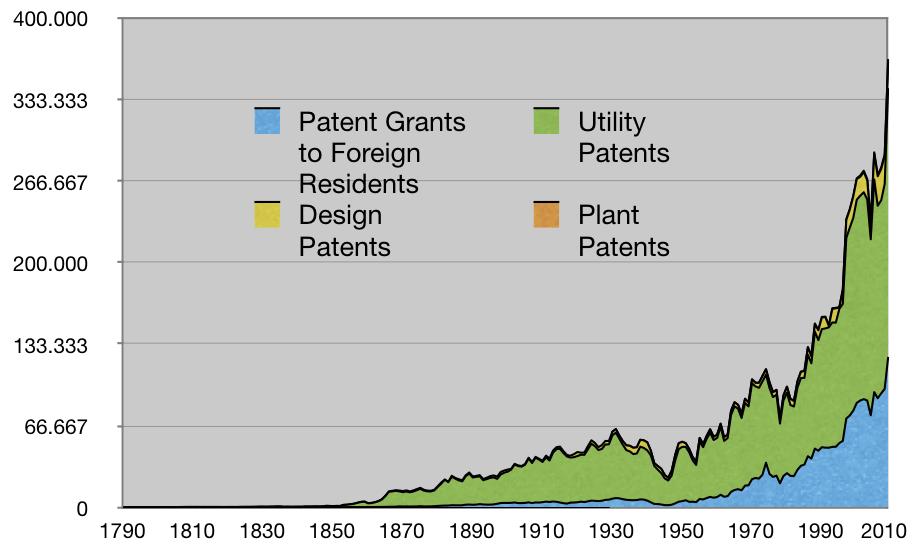 US patents 1790-2008