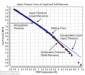 Vapor pressure - Vapor pressure of liquid and solid benzene
