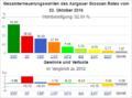 Wahldiagramm AG 2016.png